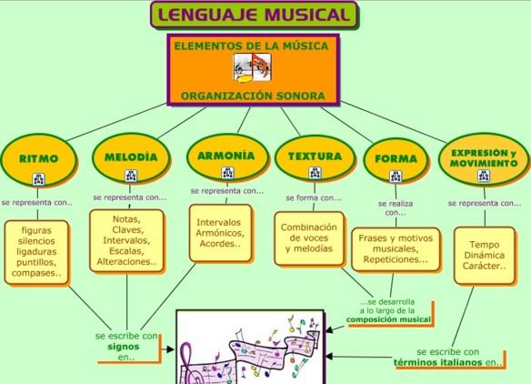 Elementos de la música y organización del sonido