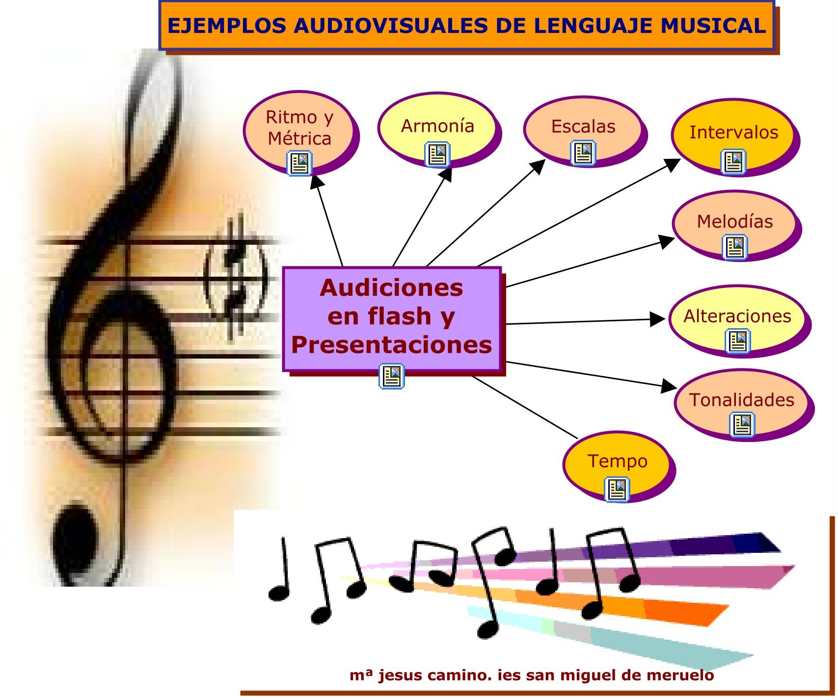 lenguaje musical en espana: