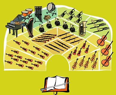 Cuales Son Los Instrumentos Principales De Una Banda Sinfonica