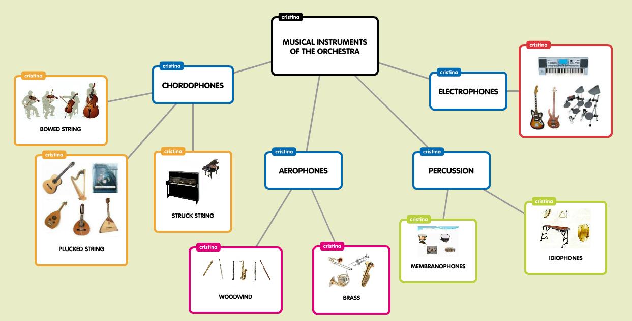 Instrumentos Musicales, Orquesta.. | Recursos Musicales | Página 2